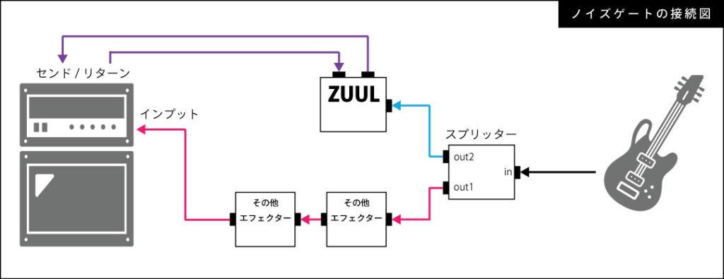 ノイズゲートをスプリッター経由でセンドリターンに接続する図解